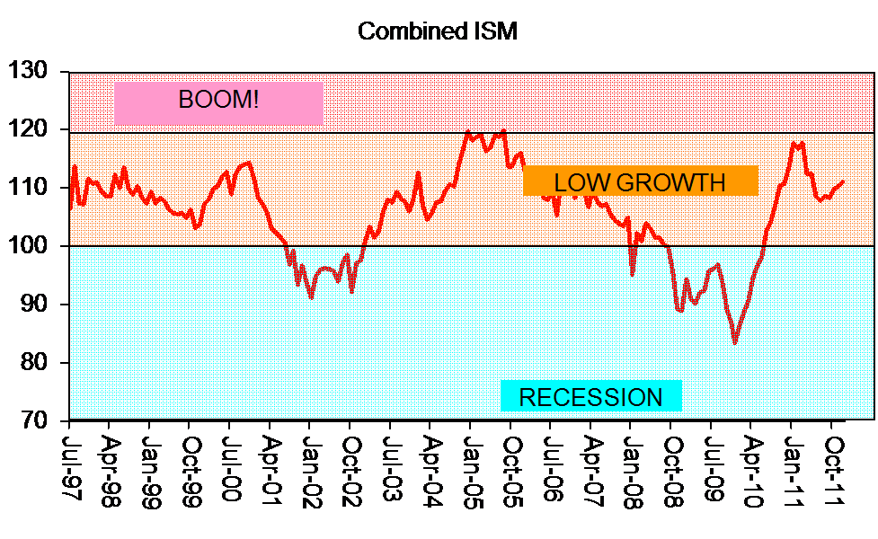 p5 boom and recession Influence contrasting economic environments for example during an economic boom cancer research uk will have struggled during the recession and.