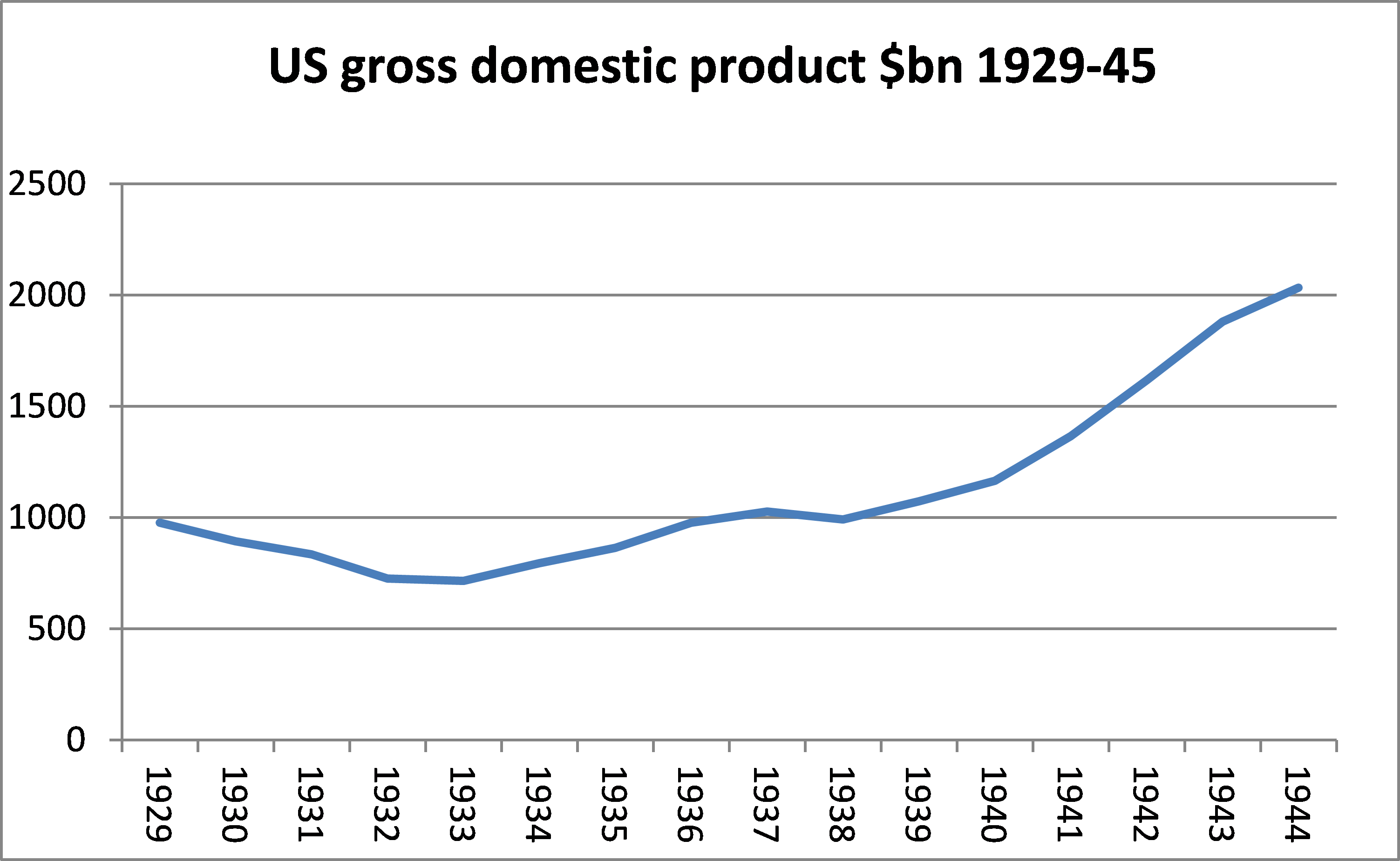 gross domestic product and chinese government Gross domestic product (gdp) is the standard measure of the value of final goods and services produced by a country during a period, minus the value of imports.