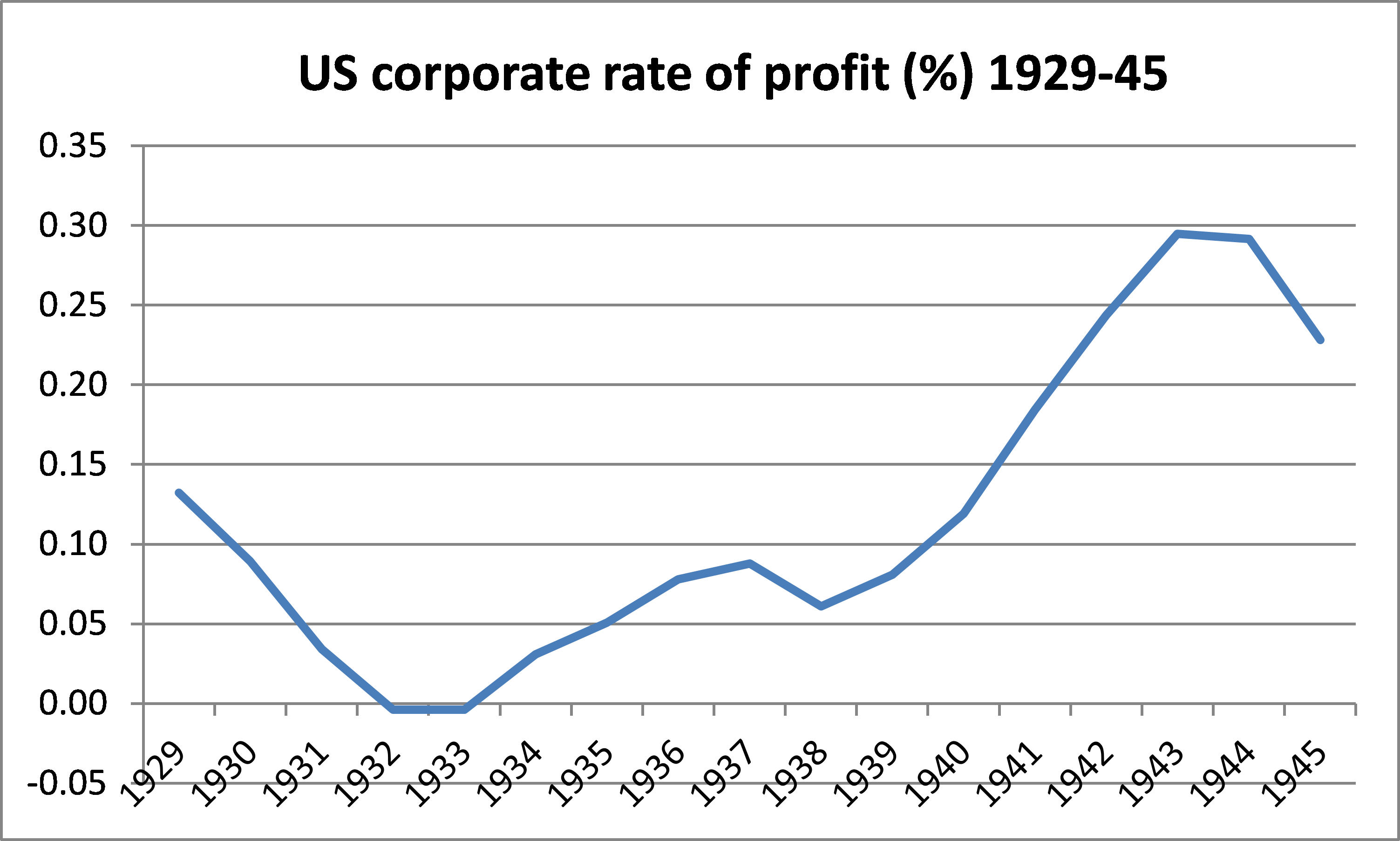 the great depression and the war michael roberts blog it was the same story for the mass of corporate profits too even by 1940 profits were still below that of 1929