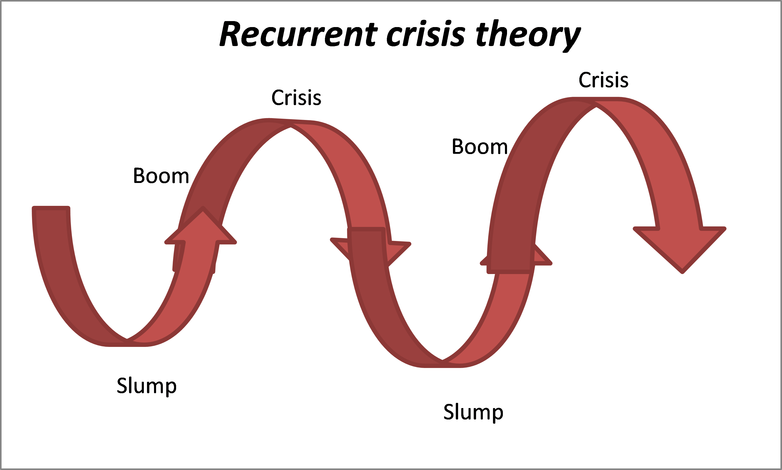 crisis or breakdown michael roberts blog crisis or breakdown