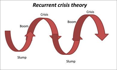 Резултат слика за capitalist crisis