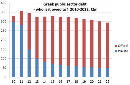 Greek public sector debt