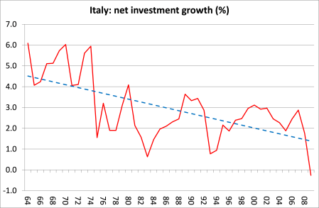 Italy- net investment