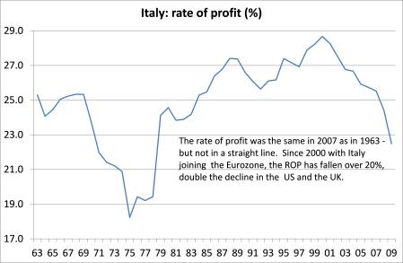Italy - ROP