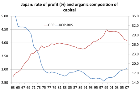 Japan rate of profit