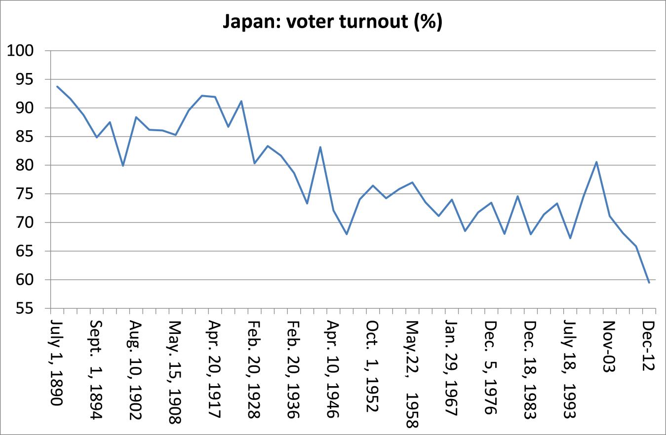 Japon         - Page 15 Japan-voter-turnout1