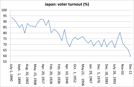 Japan voter turnout