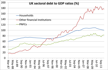 UK debt by sector