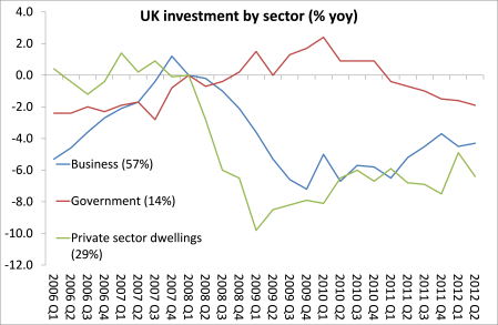 UK inv by sector