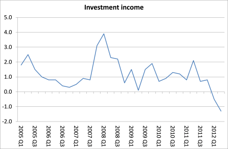 UK investment income
