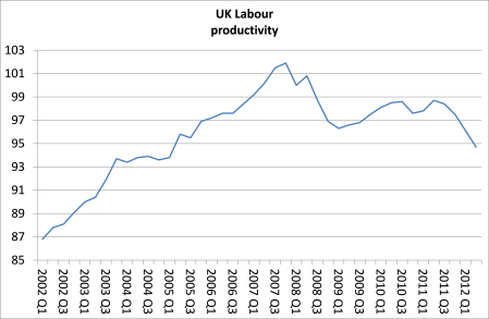 UK labour productivity