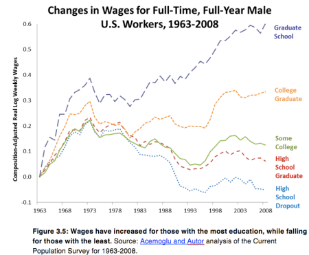 wages productivity inequality