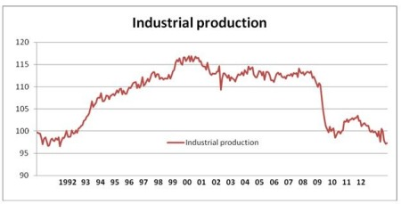 13 01 14 Figure 1 Industrial production[4]