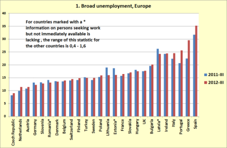 Broad unemployment in Europe