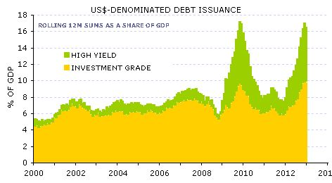 Debt issuance