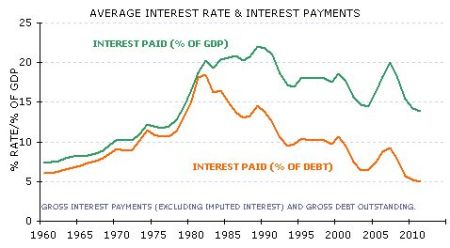 INT PAYMENTS
