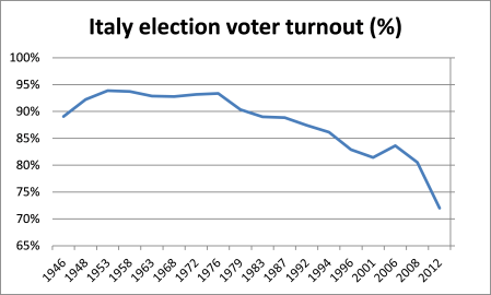 Italian election voter turnout