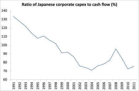 JAPAN CAPEX