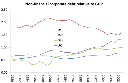Japan corporate debt