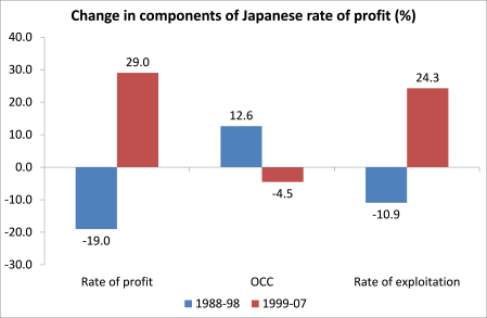 Japan rate of profit components