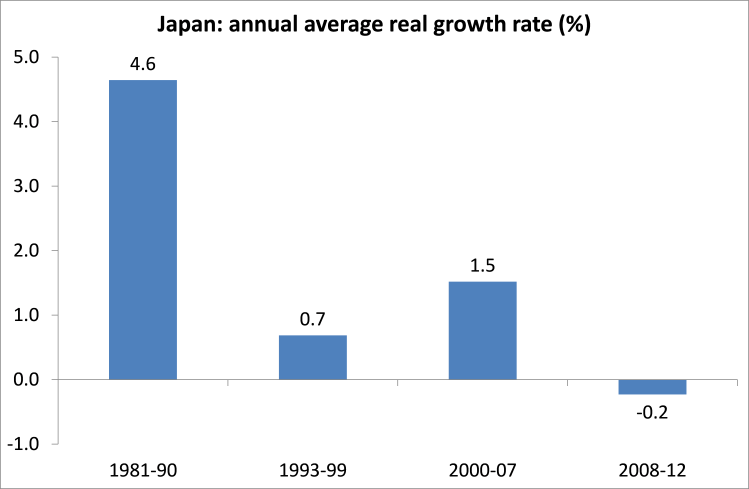 Japan real growth rates