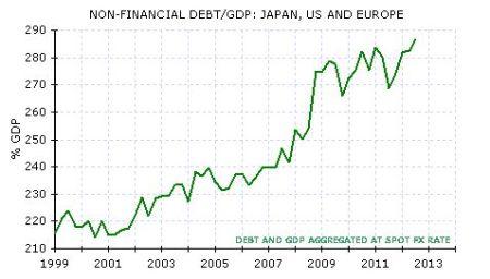 NF debt