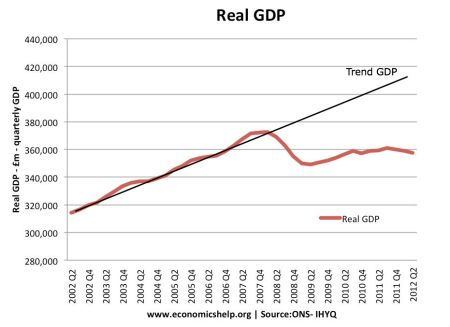 UK GDP-real-quarterly-actual
