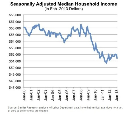 median hosehold income