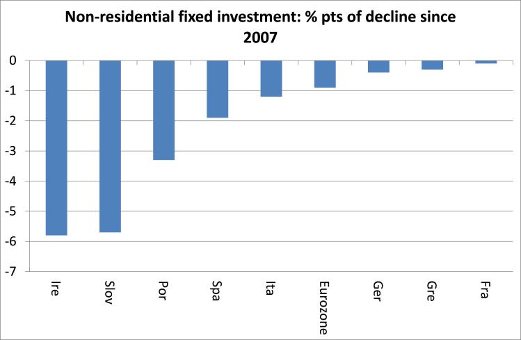 slovenia investment