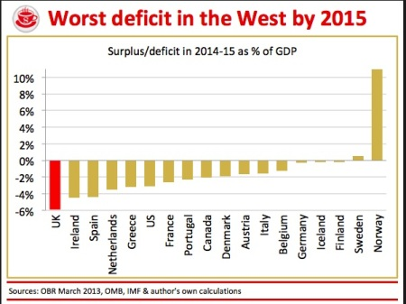 UK deficit worst in West by 2015 200313