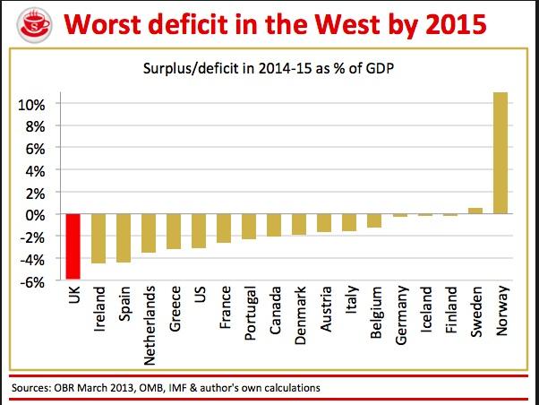UK deficit worst in West by 2015 200313