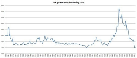 UK govt cost of borrowing