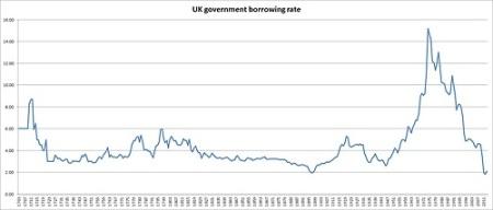 UK govt cost of borrowing