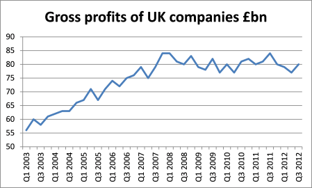 UK gross profits