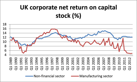 UK net return on capital