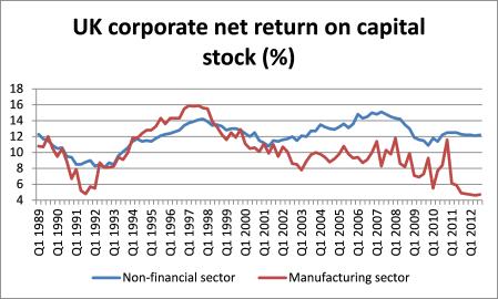 UK net return on capital