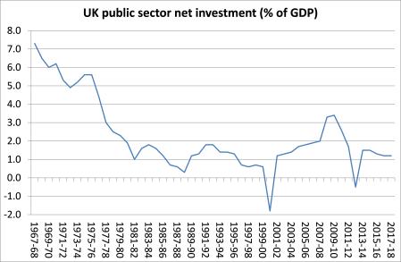 UK public investment