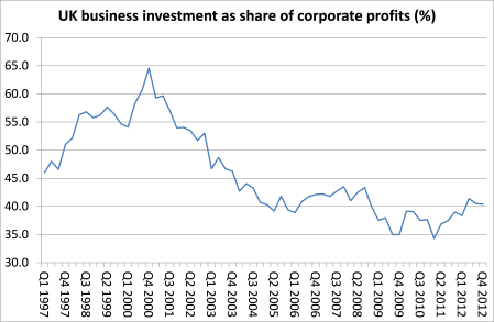 UK share of investment in profits