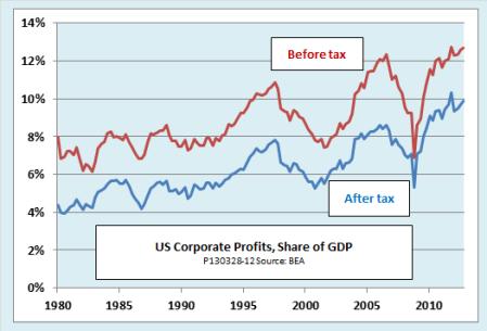 US corp profits to gdp
