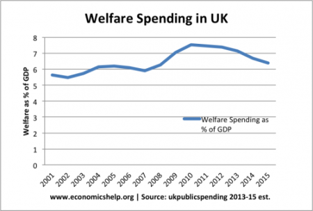 welfare-spending-gdp-500x337