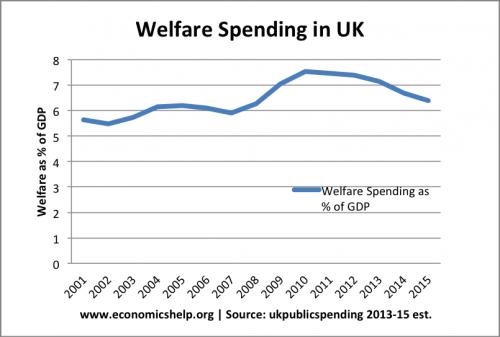 welfare-spending-gdp-500x337