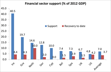 Financial sector support