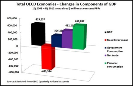 OECD GDP comp