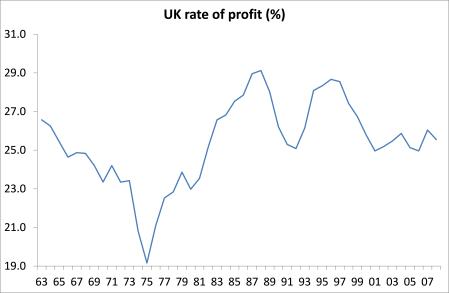 UK rate of profit