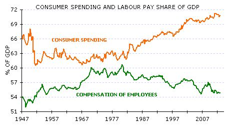 US labour share and consumption