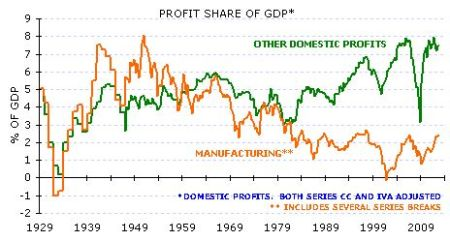 US manufacturing profits to GDP
