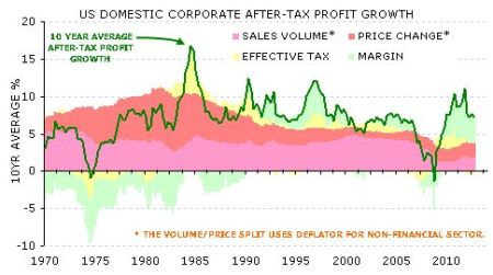 US profit growth