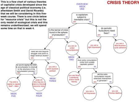 Crisis theory