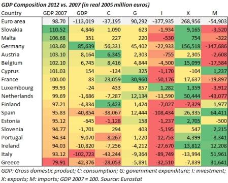 Eurozone GDP composition
