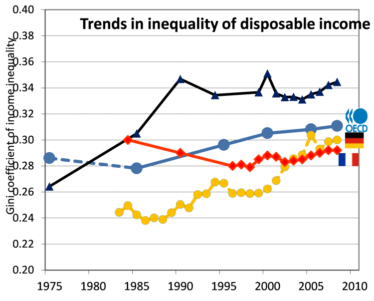 French-German inequality